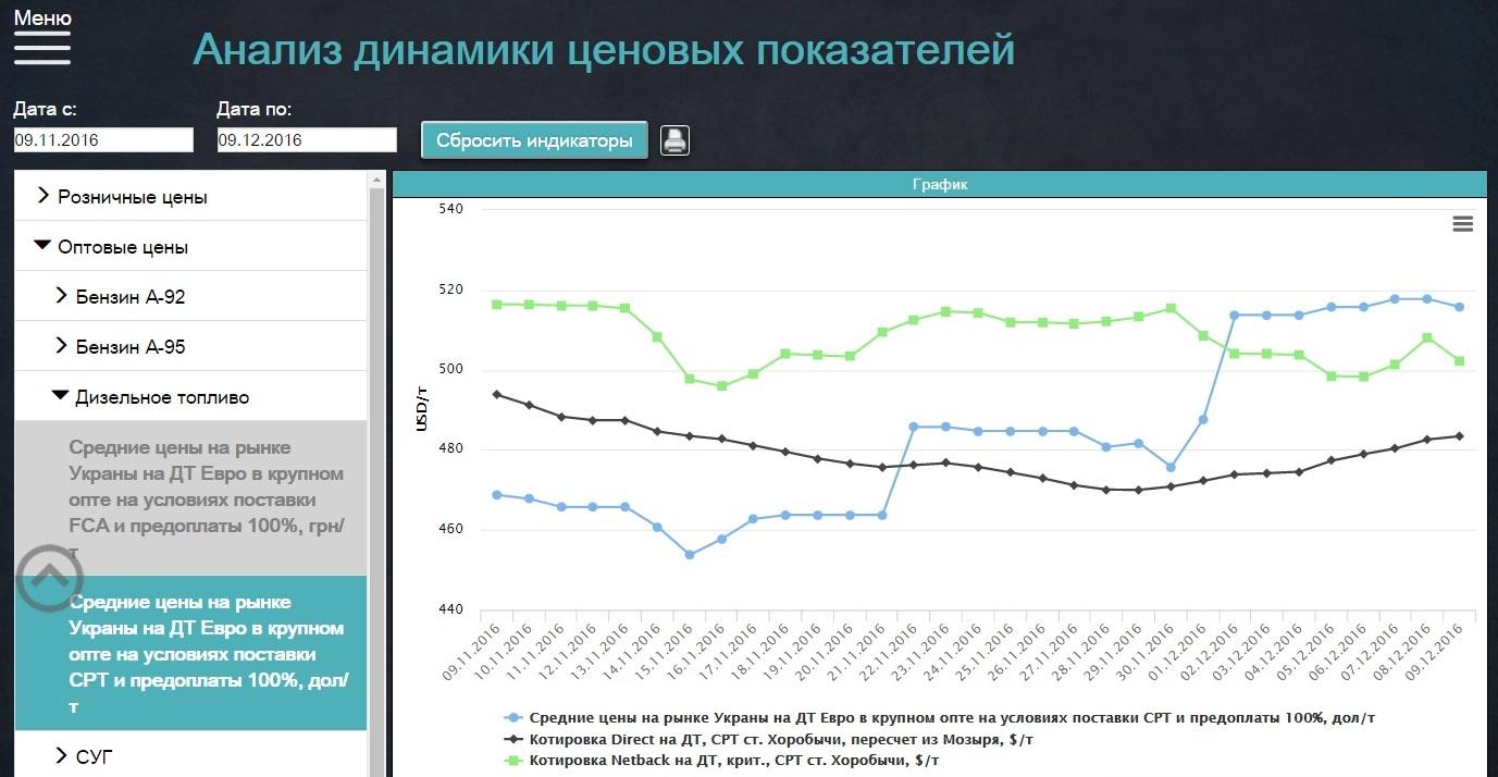 2_Анализ динамики ценовых показателей