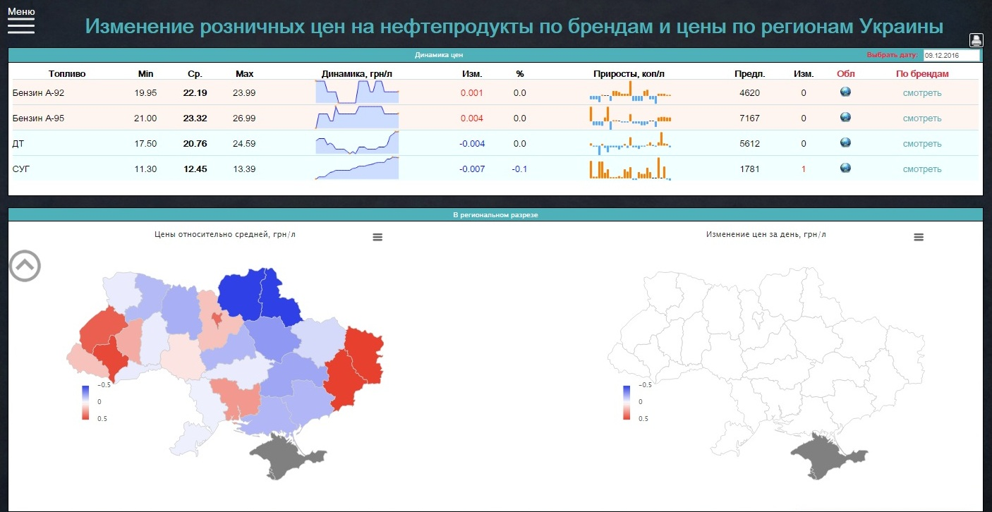 3_Изменение розничных цен на нефтепродукты по брендам и цены по регионам Украины