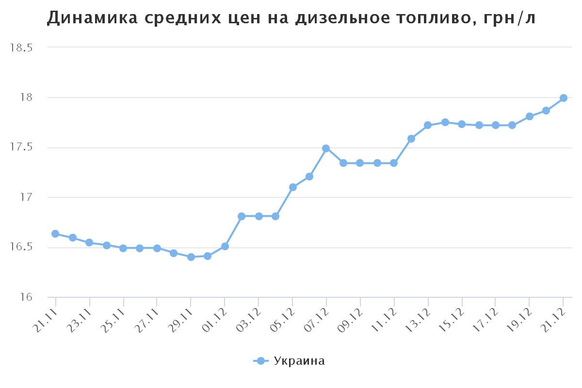 chart(15)