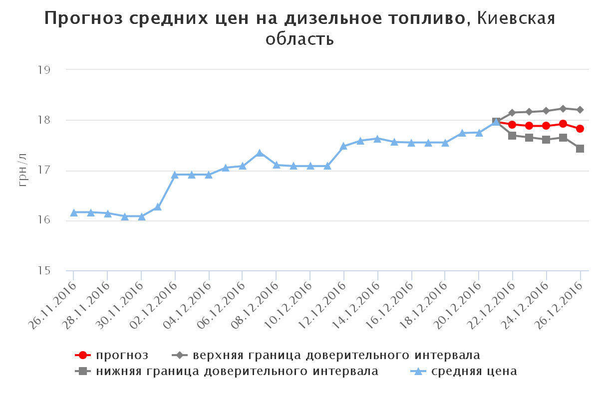 chart(17)