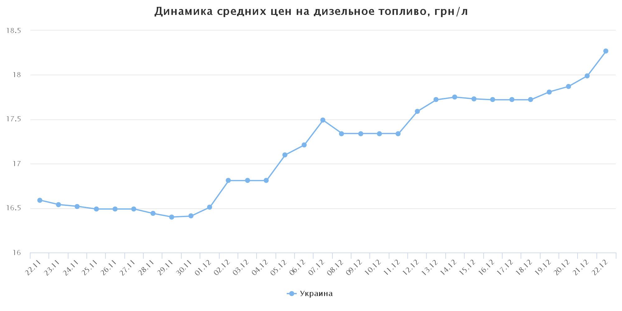 chart(22)
