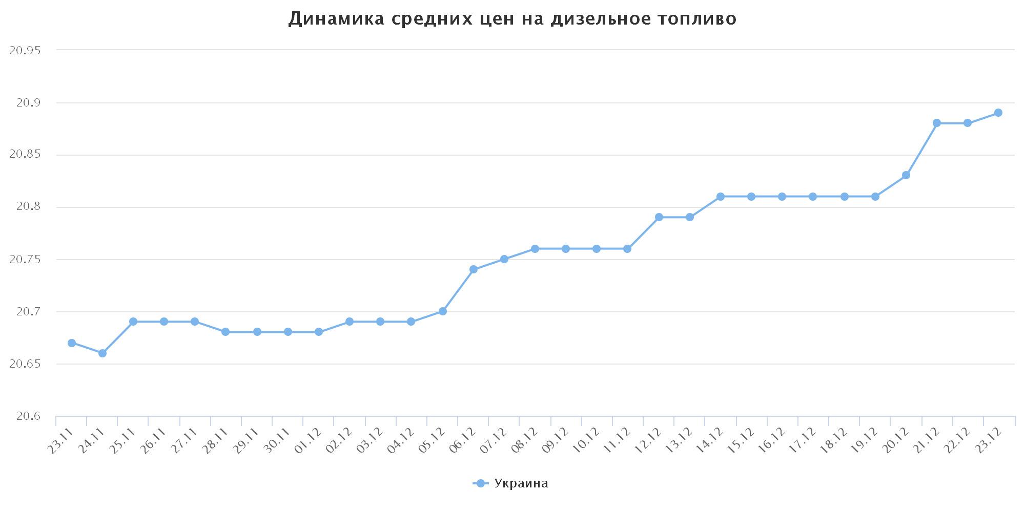 chart(27)