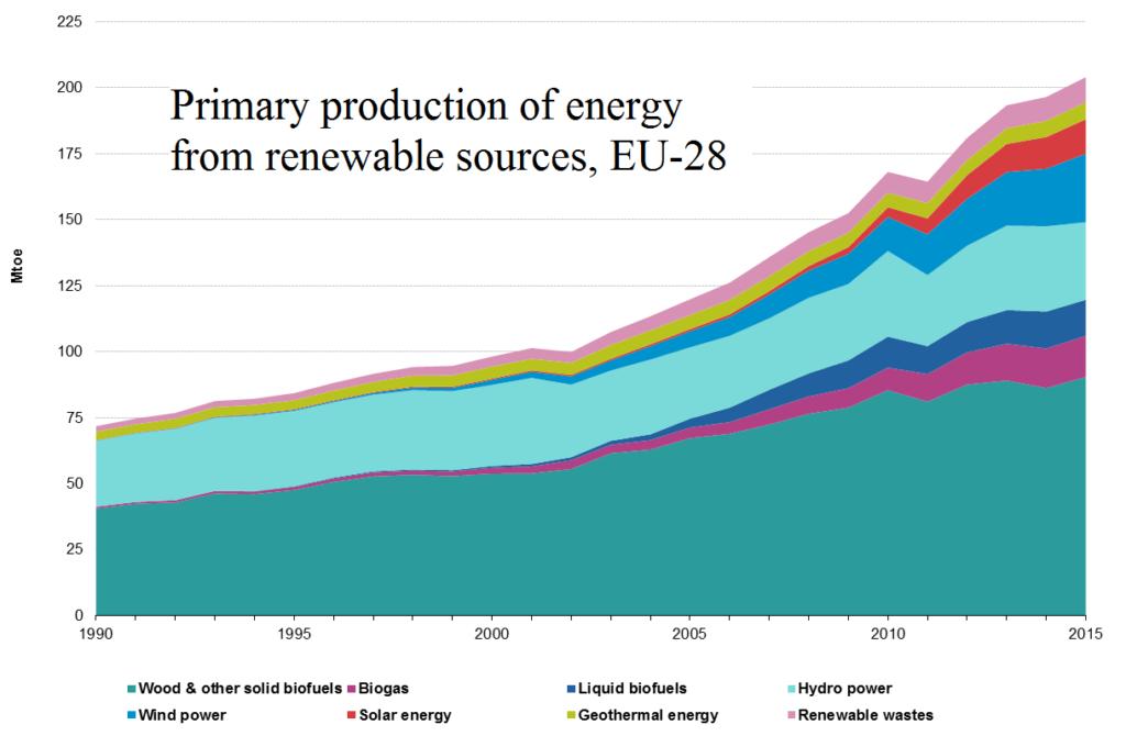 EU-RES-energy-consumption-1024x670