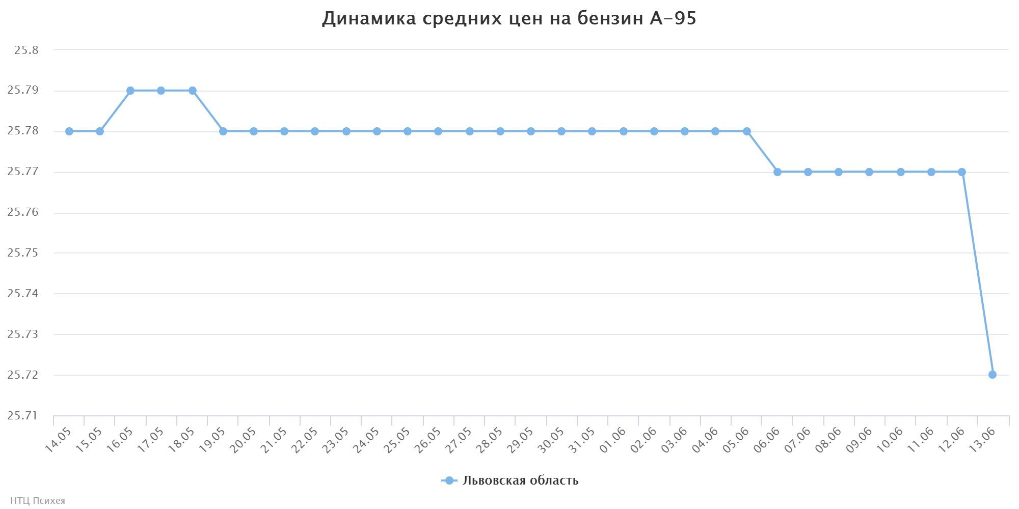 chart (83)