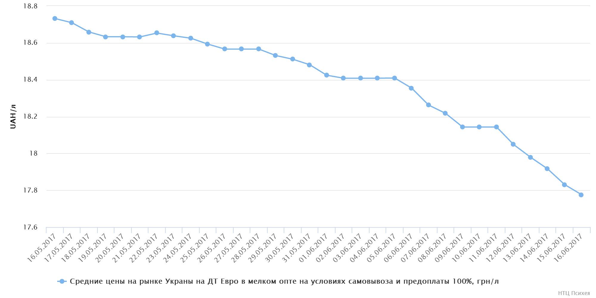 chart(1)
