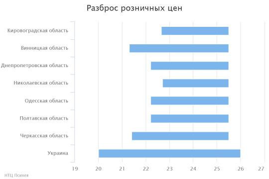 chart(6)