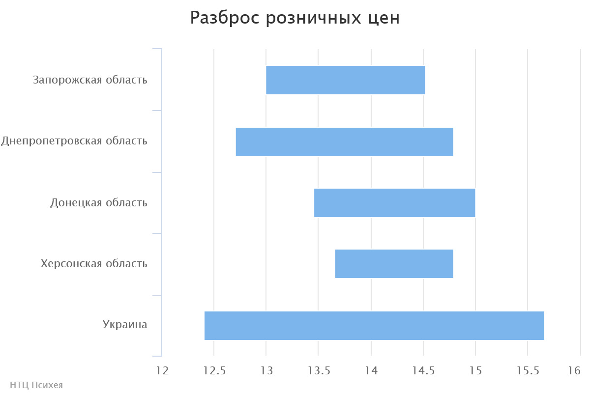 chart(2)