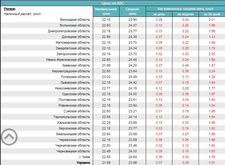 Засентябрь вУкраинском государстве подскочили цены набензин