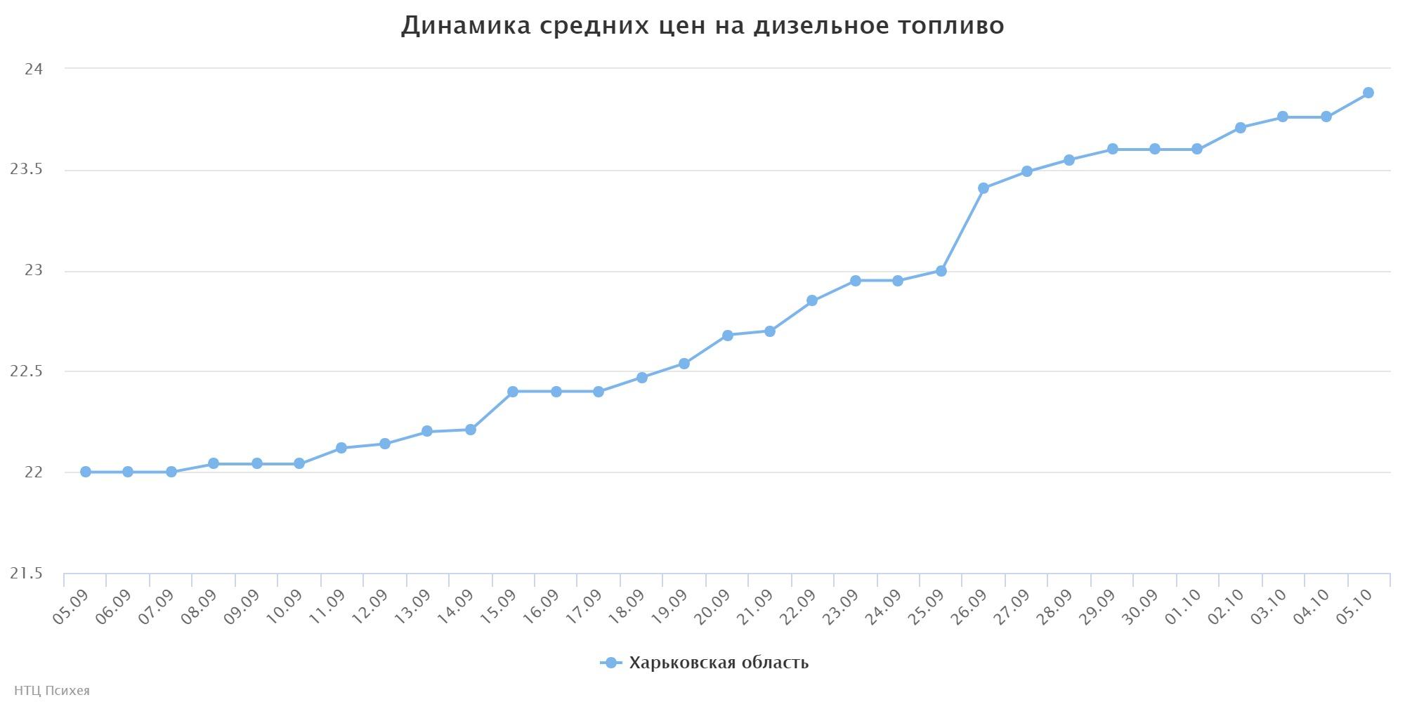 Цены набензин вгосударстве Украина увеличились на1,5 гривны