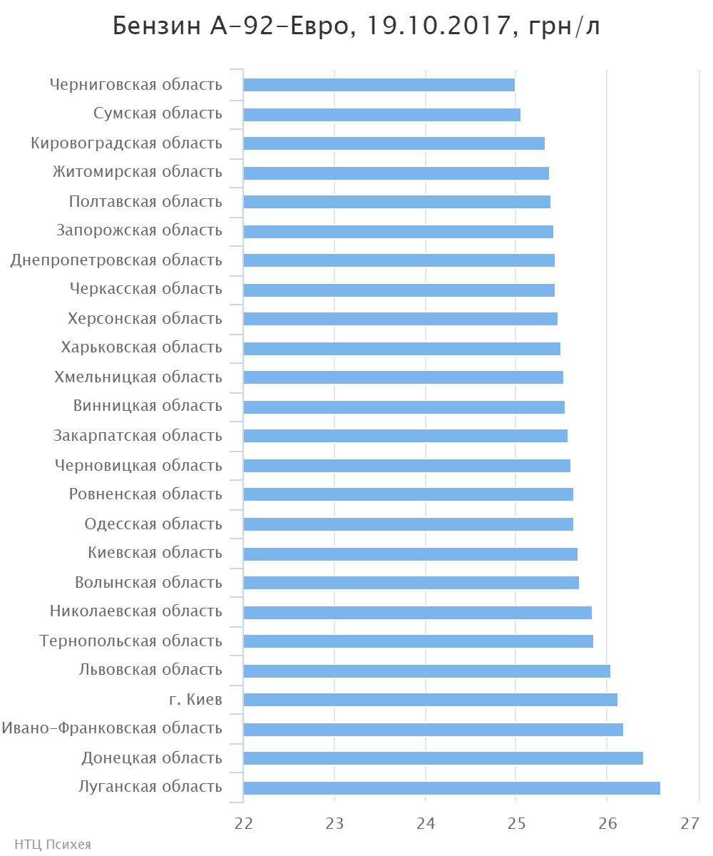 Цены набензин идизтопливо вУкраинском государстве продолжают дорожать