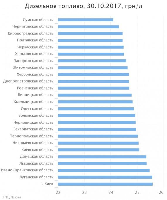 ВУкраине резко подорожало дизтопливо: названы цены