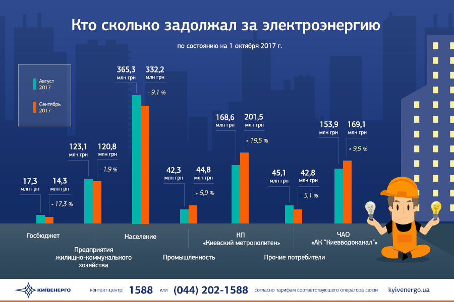 Долг столицы Украины перед «Киевэнерго» достиг 1 млрд. грн