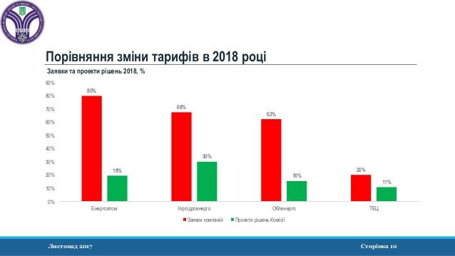 Тарифы на ЭЭ заявки компаний 2018-11-638