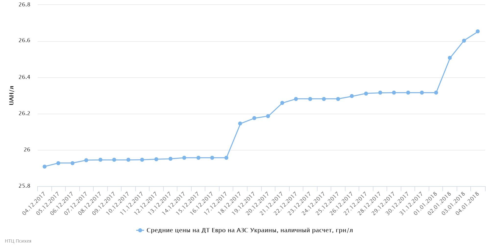 Вновый год сновыми ценами: как дорожает горючее наукраинских АЗС