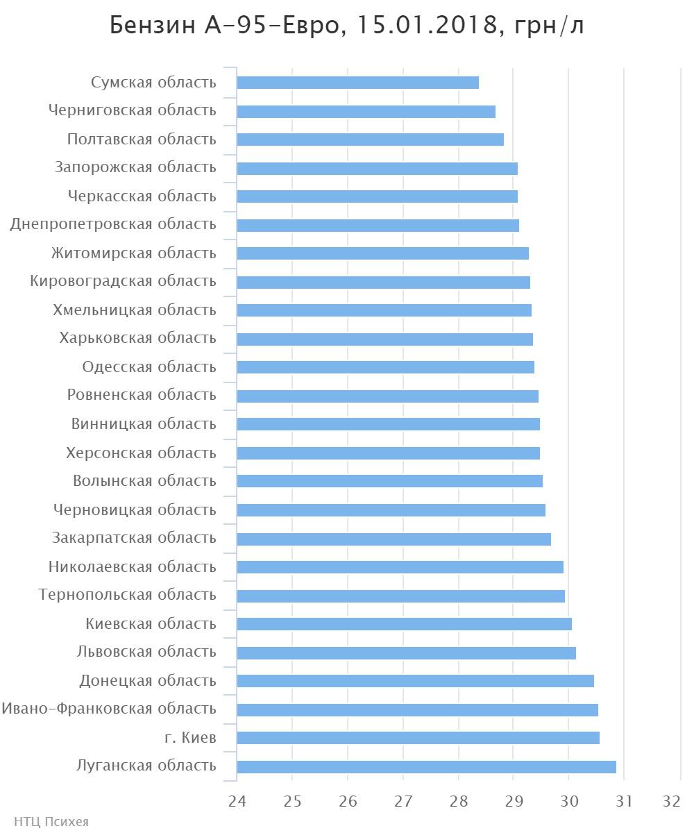 Наукраинских заправках снова взлетели цены на горючее