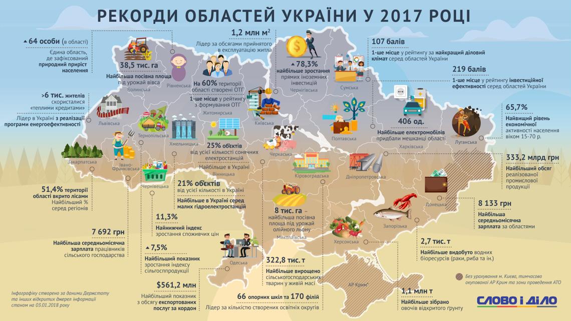 rekordy-rehioniv-ukrayiny-v-2017-roczi_uk_large
