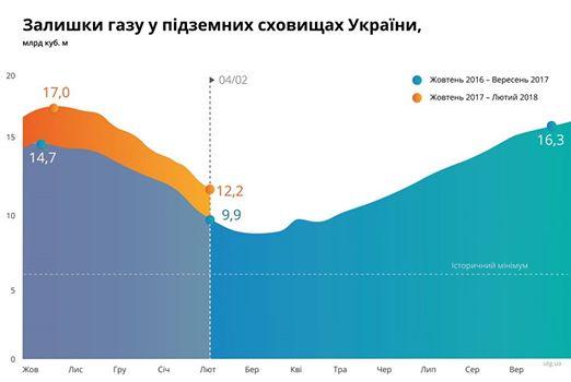 Нафтогаз: Арбитраж на50 долларов снизил цену русского газа