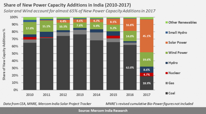 india-capacity-additions-2017