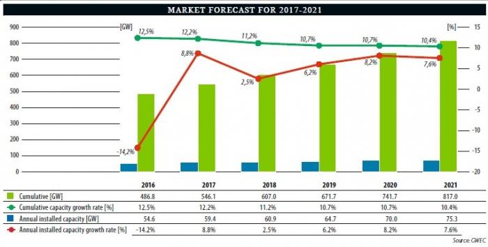 marketforecast-wind (1)