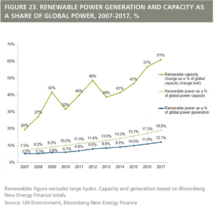 res-investment-2017-electricity-share-2