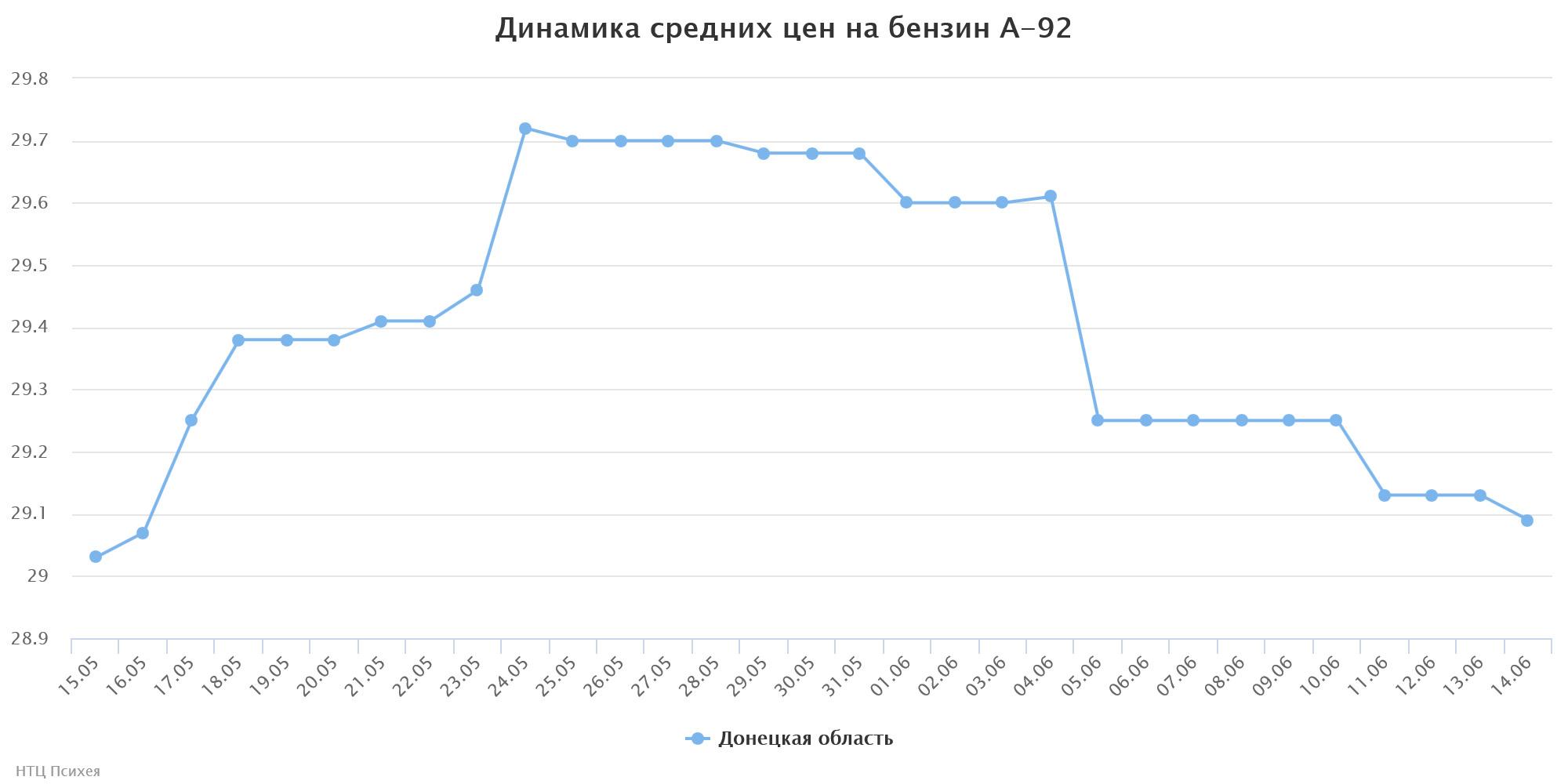 chart14-3